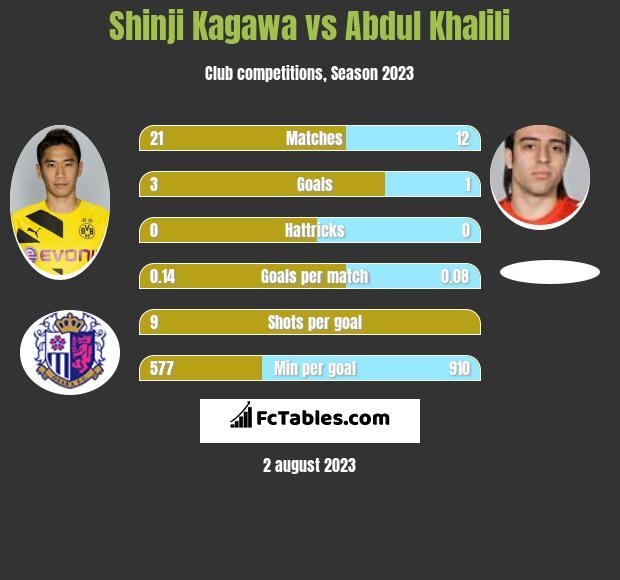 Shinji Kagawa vs Abdul Khalili infographic