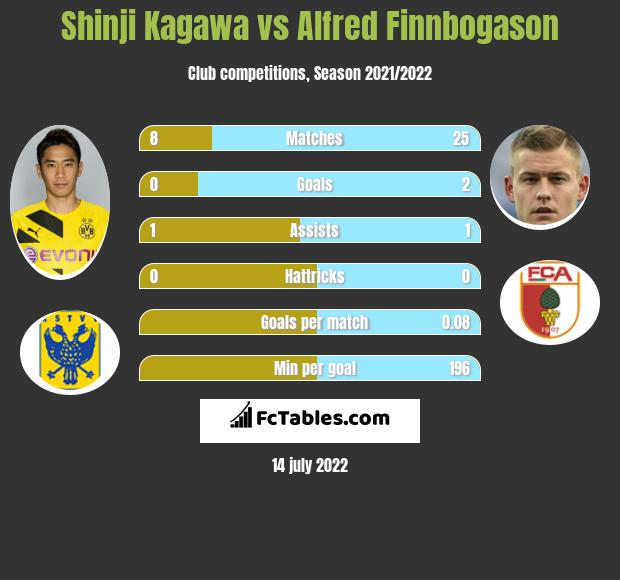 Shinji Kagawa vs Alfred Finnbogason