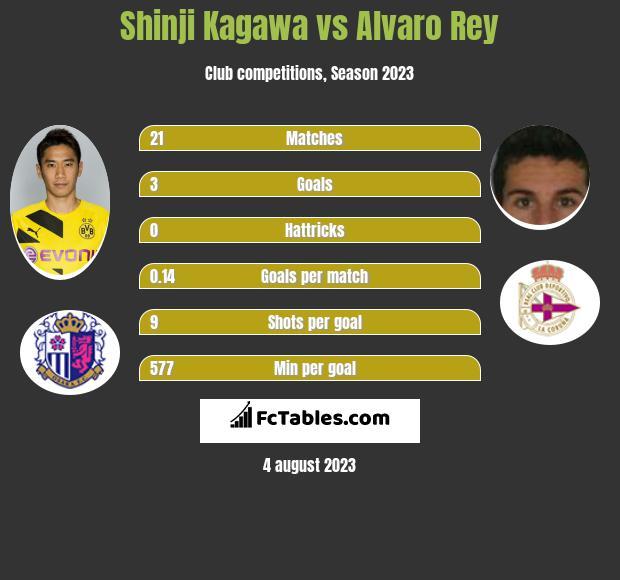 Shinji Kagawa vs Alvaro Rey infographic