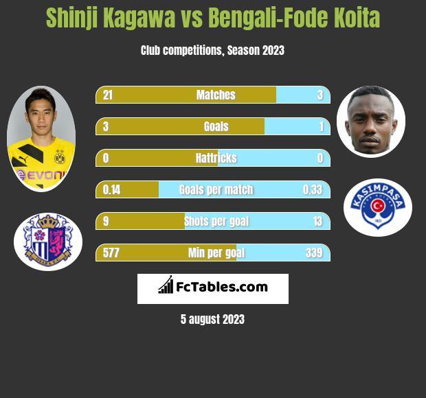 Shinji Kagawa vs Bengali-Fode Koita infographic