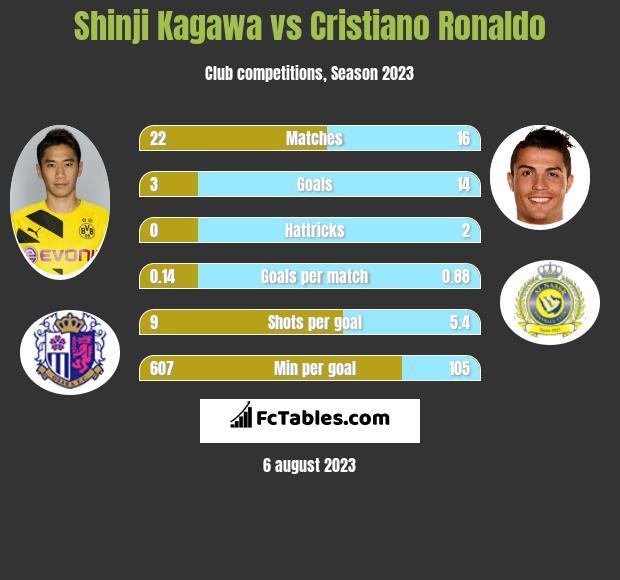 Shinji Kagawa vs Cristiano Ronaldo
