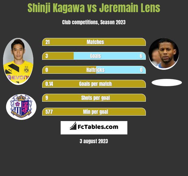Shinji Kagawa vs Jeremain Lens infographic