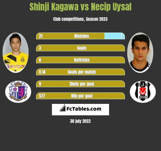 Shinji Kagawa vs Necip Uysal infographic