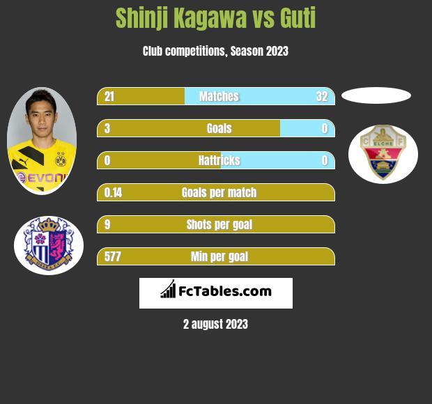 Shinji Kagawa vs Guti infographic