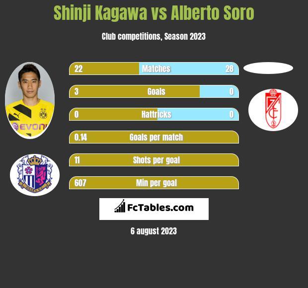 Shinji Kagawa vs Alberto Soro infographic