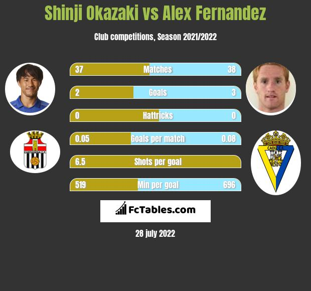 Shinji Okazaki vs Alex Fernandez h2h player stats