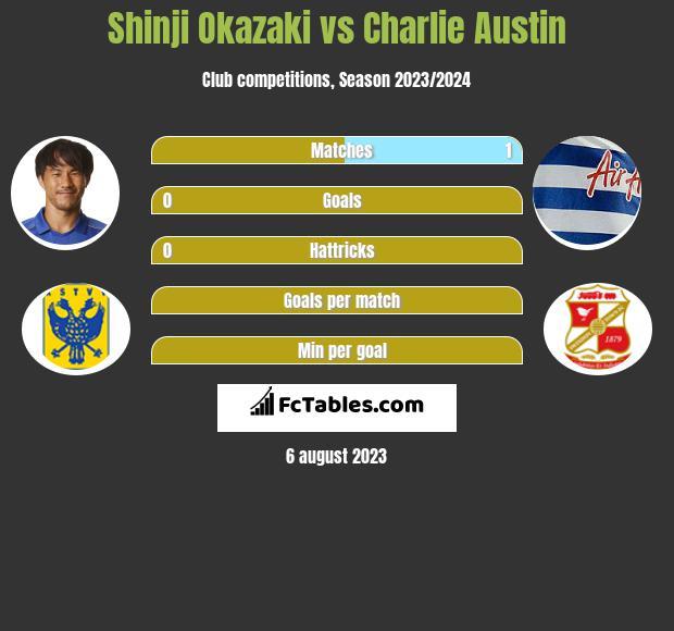 Shinji Okazaki vs Charlie Austin