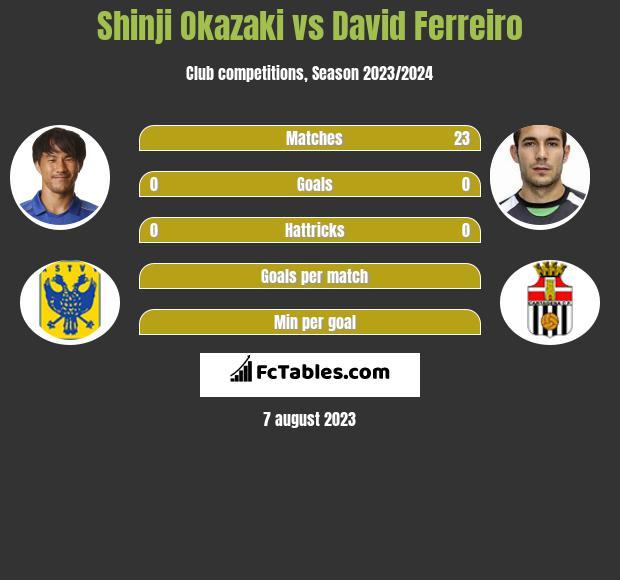 Shinji Okazaki vs David Ferreiro infographic