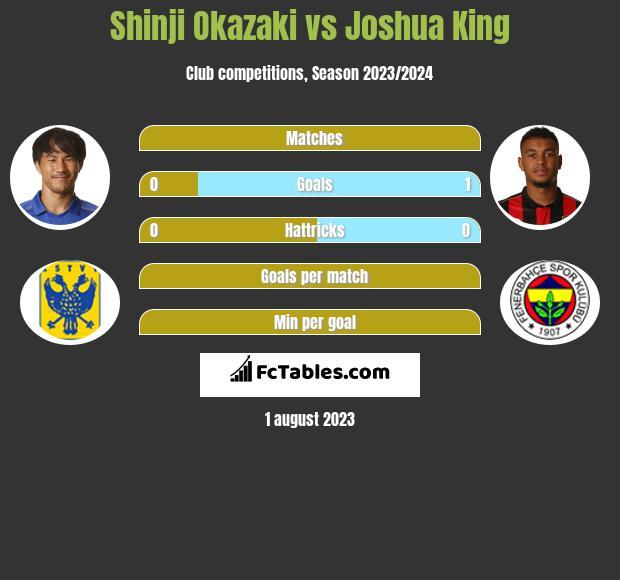 Shinji Okazaki vs Joshua King infographic