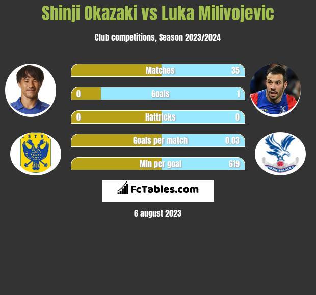 Shinji Okazaki vs Luka Milivojevic