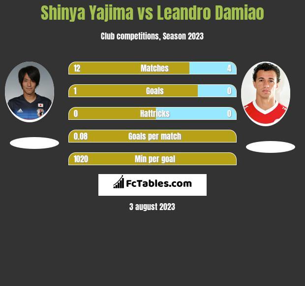 Shinya Yajima vs Leandro Damiao h2h player stats