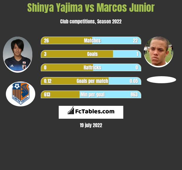 Shinya Yajima vs Marcos Junior h2h player stats