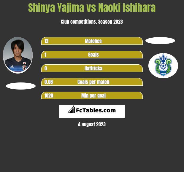 Shinya Yajima vs Naoki Ishihara h2h player stats
