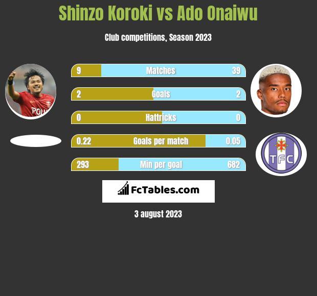 Shinzo Koroki vs Ado Onaiwu h2h player stats