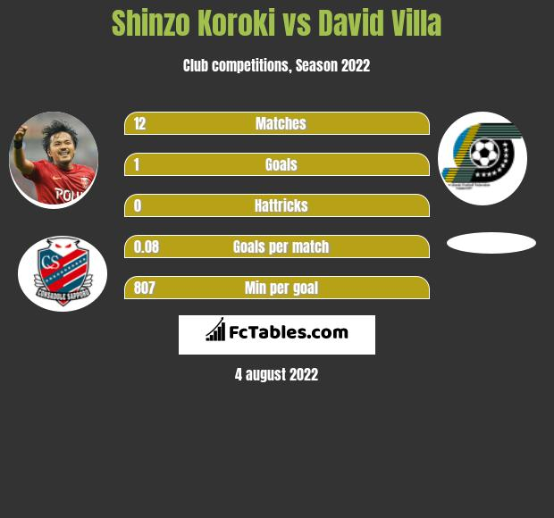 Shinzo Koroki vs David Villa h2h player stats