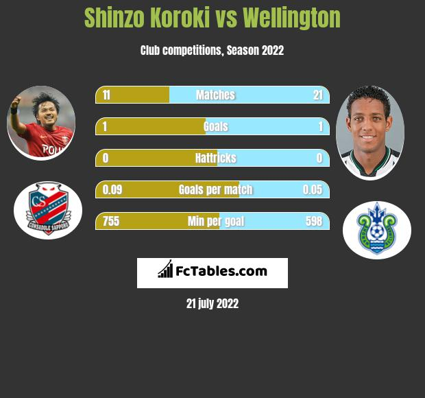 Shinzo Koroki vs Wellington h2h player stats