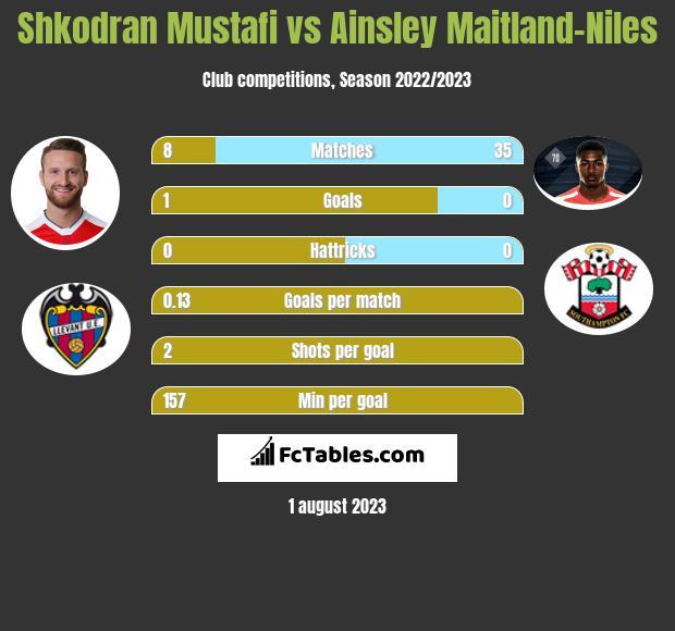 Shkodran Mustafi vs Ainsley Maitland-Niles infographic