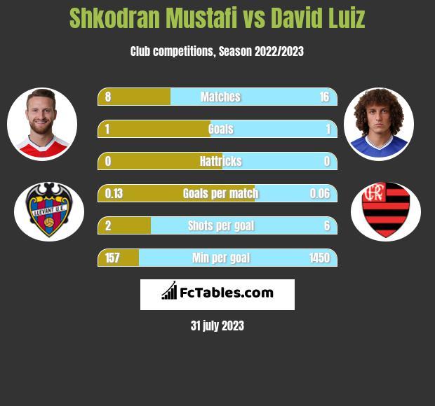 Shkodran Mustafi vs David Luiz infographic