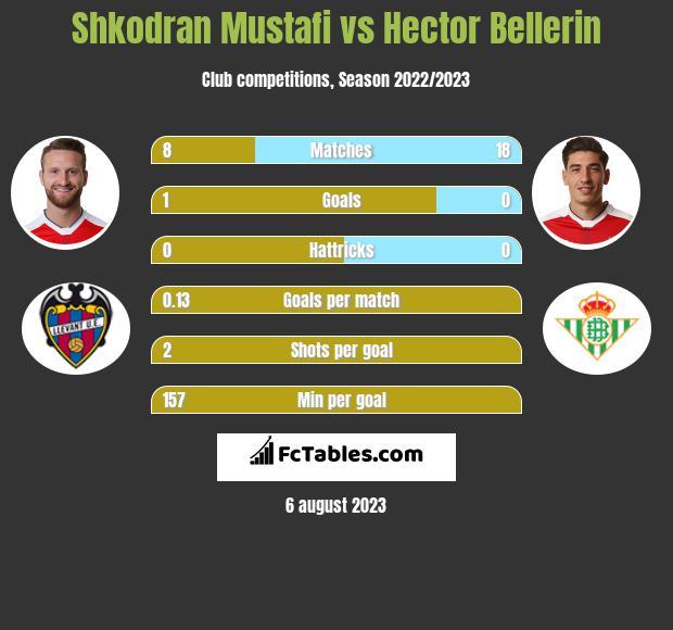 Shkodran Mustafi vs Hector Bellerin infographic