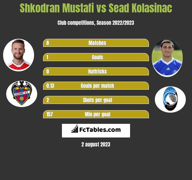 Shkodran Mustafi vs Sead Kolasinać infographic