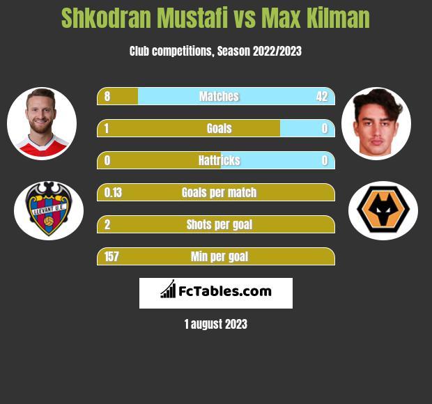 Shkodran Mustafi vs Max Kilman infographic