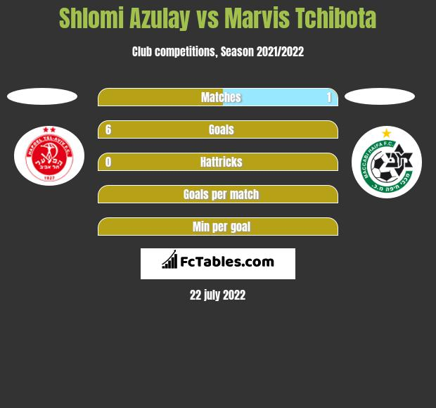Shlomi Azulay vs Marvis Tchibota h2h player stats