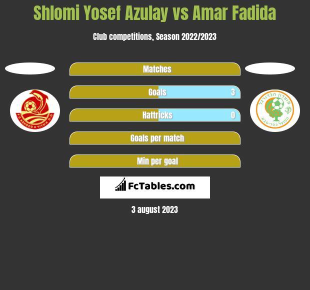 Shlomi Yosef Azulay vs Amar Fadida h2h player stats