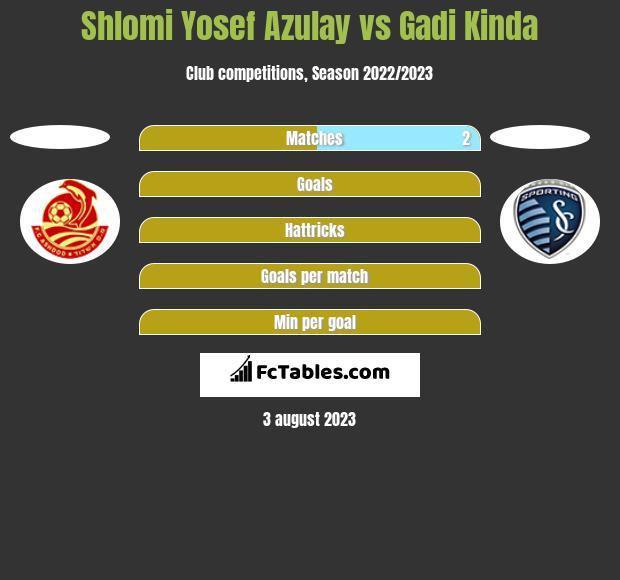 Shlomi Yosef Azulay vs Gadi Kinda h2h player stats