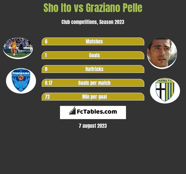 Sho Ito vs Graziano Pelle h2h player stats