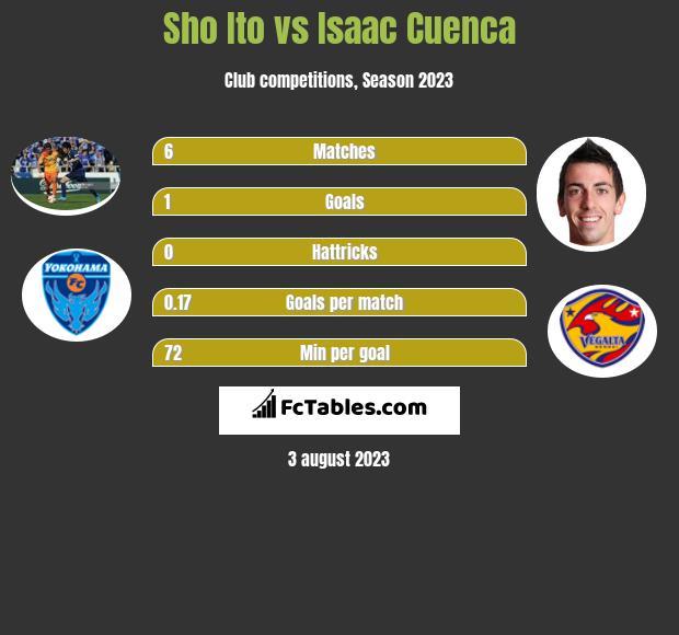 Sho Ito vs Isaac Cuenca h2h player stats