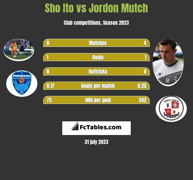 Sho Ito vs Jordon Mutch h2h player stats