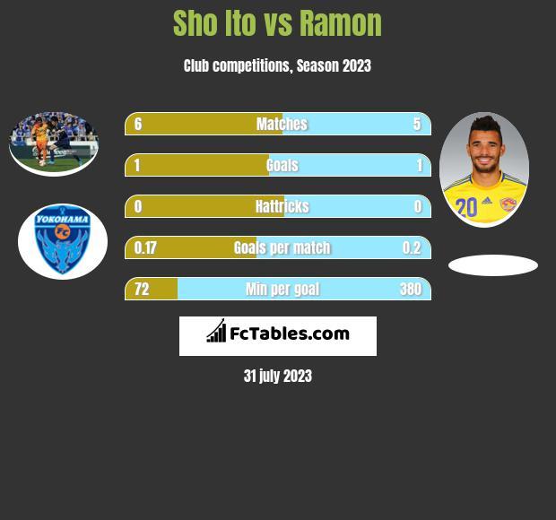Sho Ito vs Ramon h2h player stats