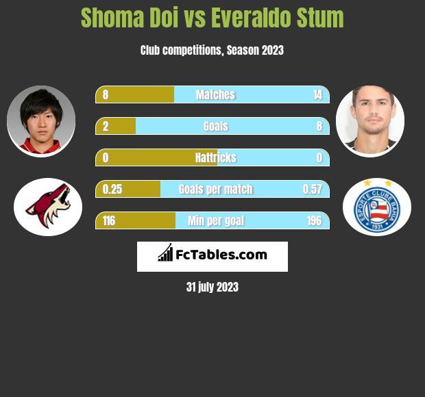 Shoma Doi vs Everaldo Stum infographic