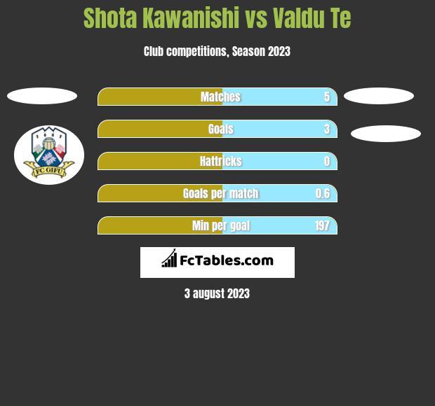 Shota Kawanishi vs Valdu Te h2h player stats