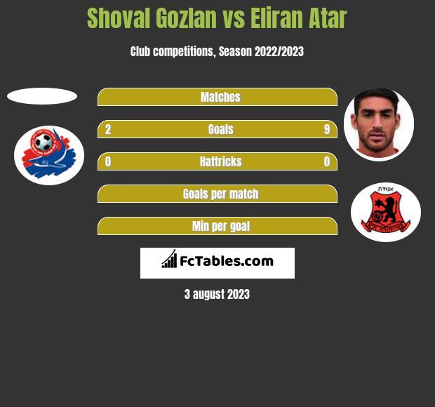 Shoval Gozlan vs Eliran Atar h2h player stats