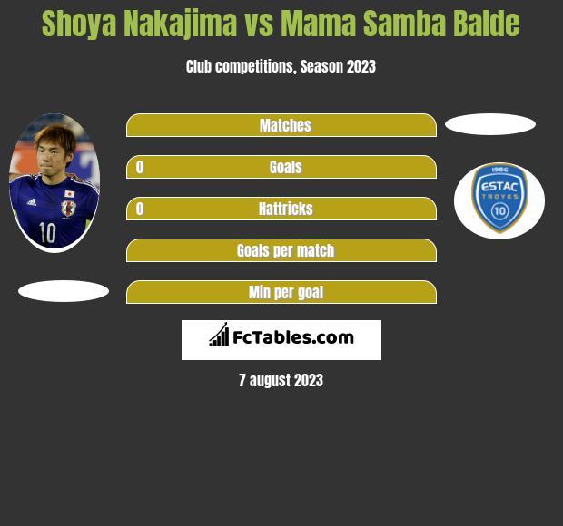 Shoya Nakajima vs Mama Samba Balde infographic