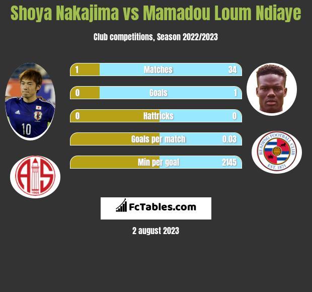 Shoya Nakajima vs Mamadou Loum Ndiaye infographic