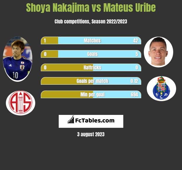 Shoya Nakajima vs Mateus Uribe infographic