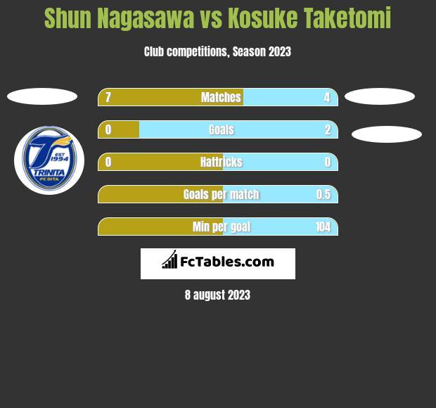 Shun Nagasawa vs Kosuke Taketomi h2h player stats