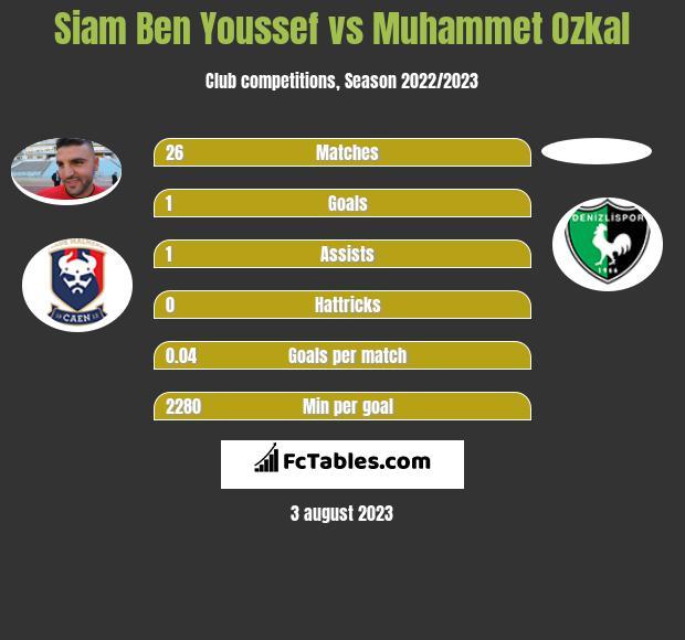 Siam Ben Youssef vs Muhammet Ozkal infographic
