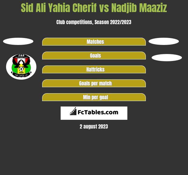 Sid Ali Yahia Cherif vs Nadjib Maaziz h2h player stats