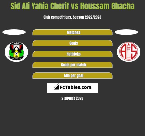 Sid Ali Yahia Cherif vs Houssam Ghacha h2h player stats