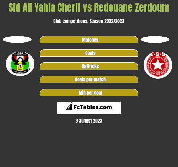 Sid Ali Yahia Cherif vs Redouane Zerdoum h2h player stats