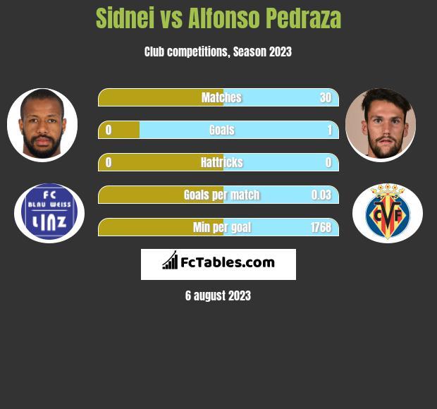 Sidnei vs Alfonso Pedraza infographic