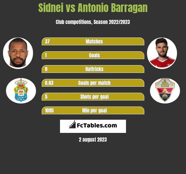 Sidnei vs Antonio Barragan infographic
