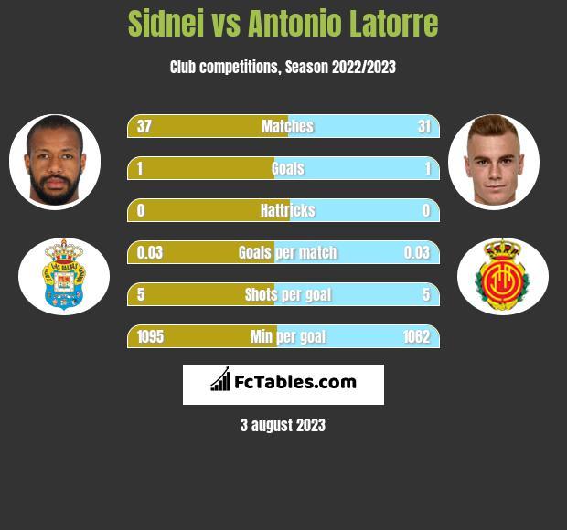 Sidnei vs Antonio Latorre infographic