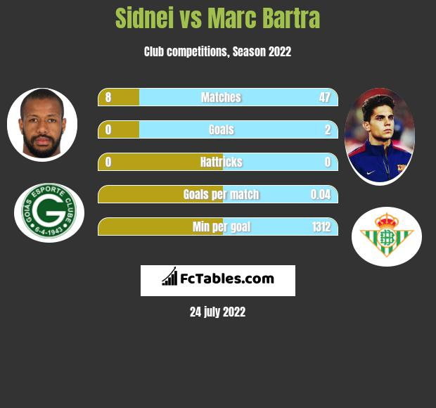 Sidnei vs Marc Bartra infographic
