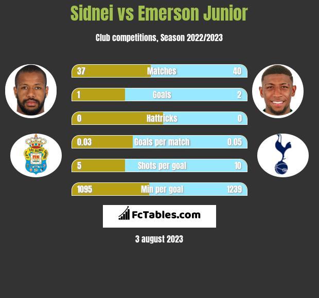 Sidnei vs Emerson Junior infographic