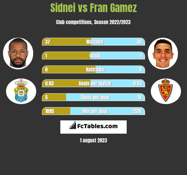 Sidnei vs Fran Gamez infographic
