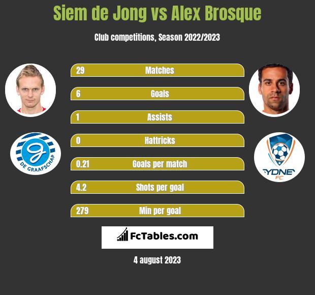 Siem de Jong vs Alex Brosque infographic
